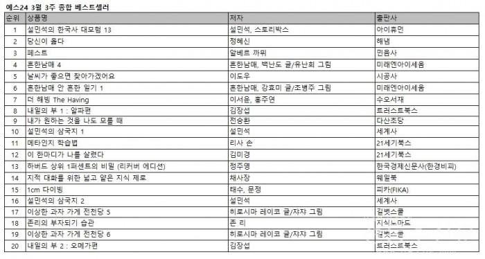 어린이들에게 한국사 재미있게 전달하는 '설민석의 한국사 대모험 13' 새롭게 1위 등극.jpg